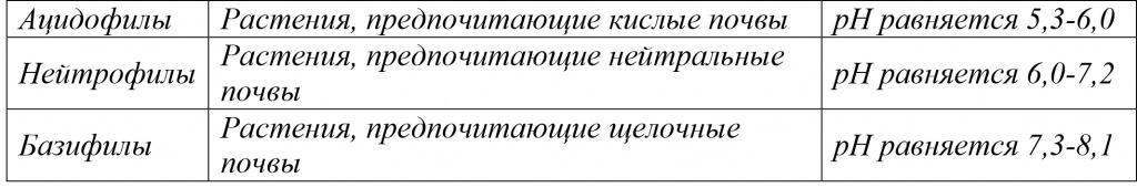 Классификация растений по предпочтению грунтов.jpg