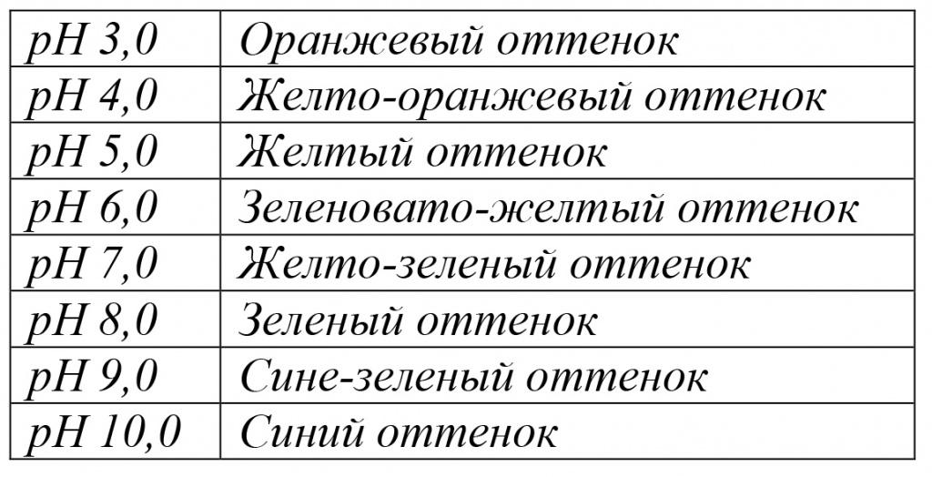 Таблица определения кислотности почвы.jpg