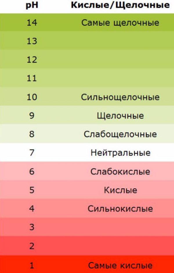 Таблица определения кислотности и щелочности почвы.jpg